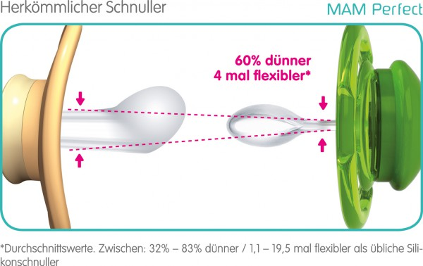 MAM Perfect Silikonschnuller für Babys ab 6-16 Monaten, Duopack